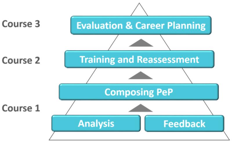 personal career development plan